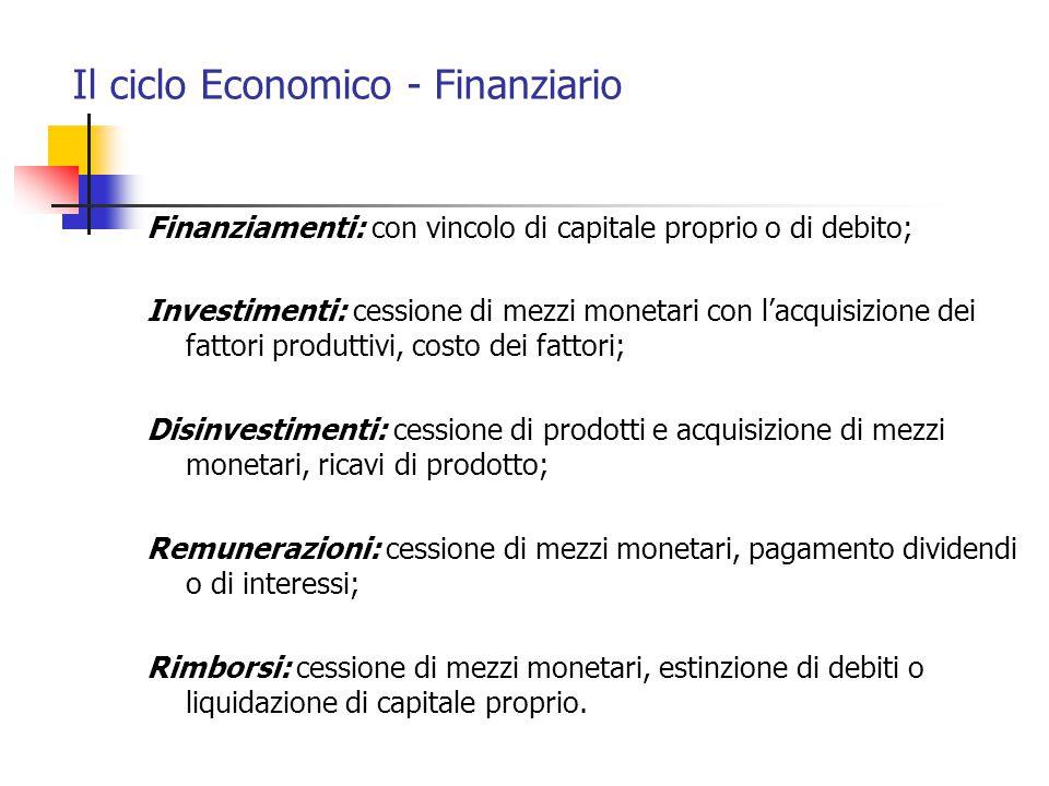 Il ciclo Economico - Finanziario