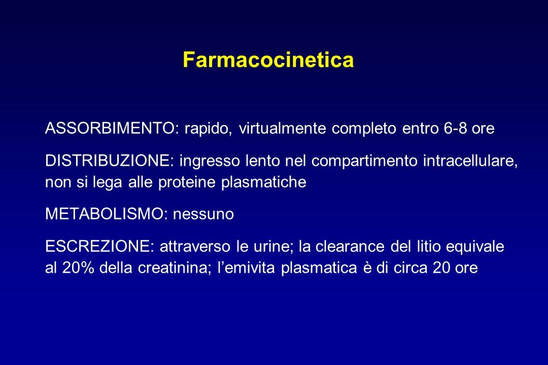 Farmacocinetica ASSORBIMENTO: rapido, virtualmente completo entro 6-8 ore. DISTRIBUZIONE: ingresso lento nel compartimento intracellulare,