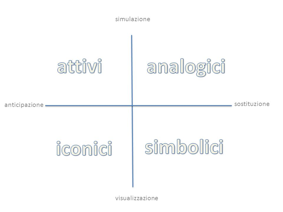 attivi analogici iconici simbolici