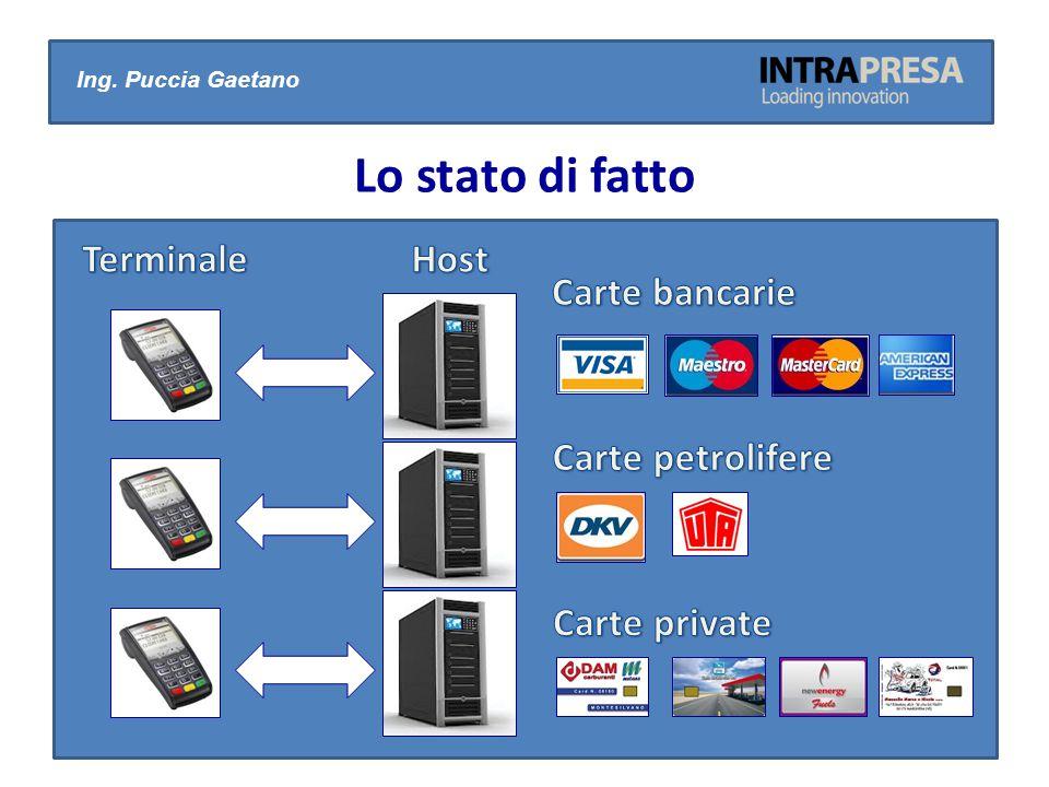 Lo stato di fatto Terminale Host Carte bancarie Carte petrolifere
