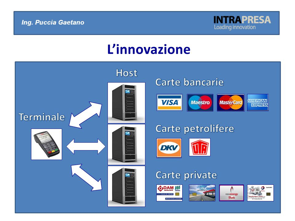 L'innovazione Host Carte bancarie Terminale Carte petrolifere