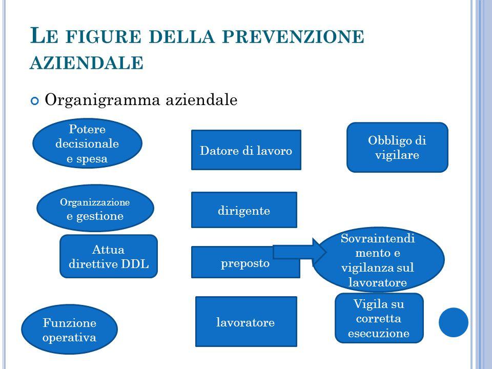 Le figure della prevenzione aziendale