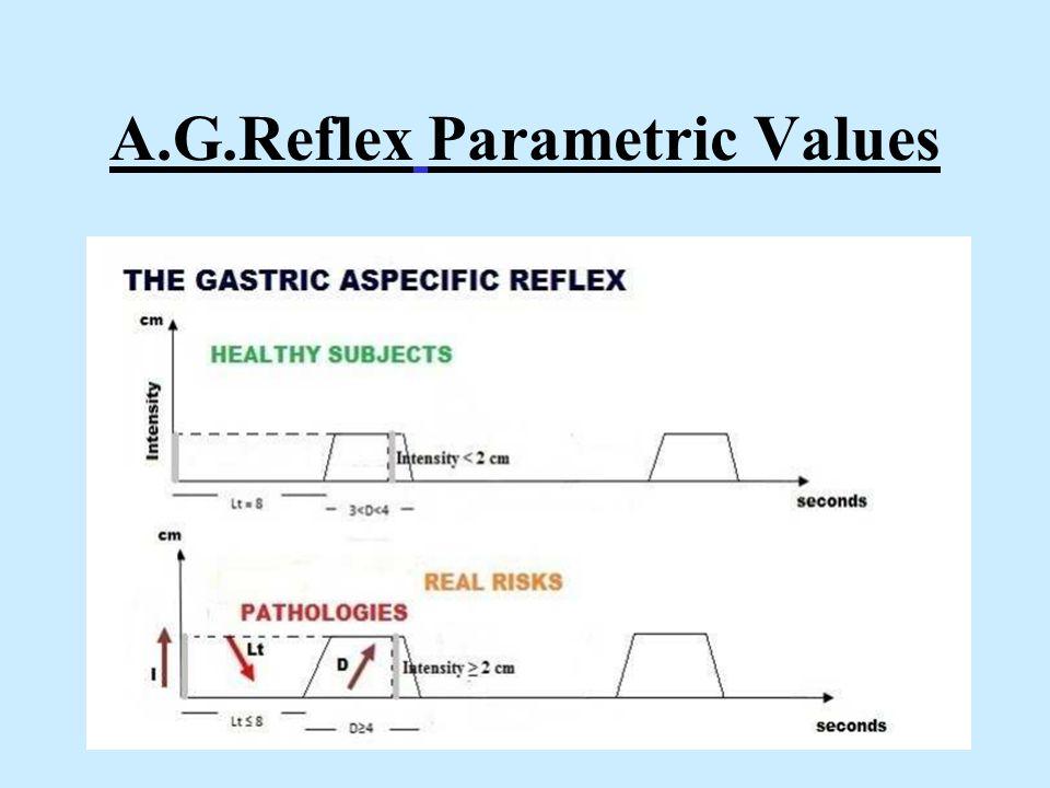 A.G.Reflex Parametric Values