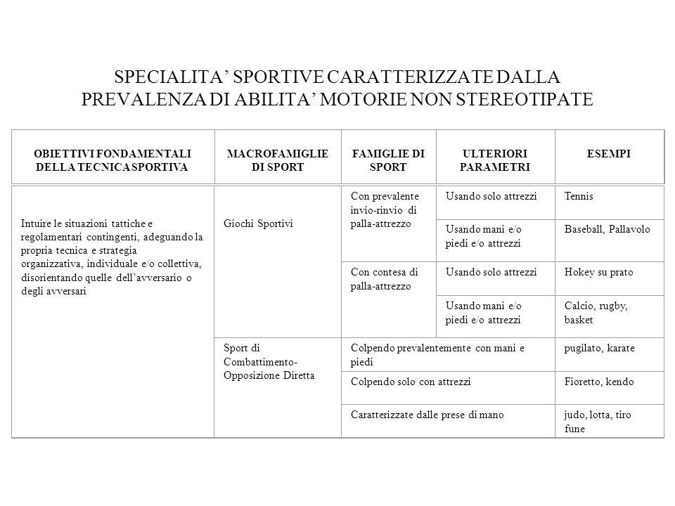 SPECIALITA' SPORTIVE CARATTERIZZATE DALLA PREVALENZA DI ABILITA' MOTORIE NON STEREOTIPATE