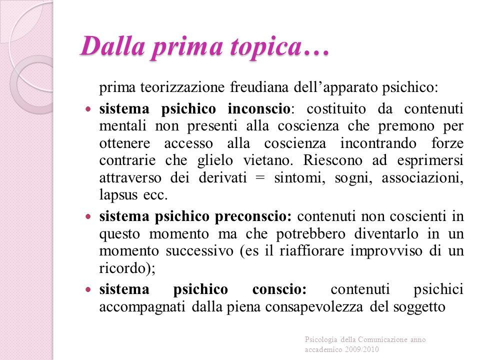 Dalla prima topica… prima teorizzazione freudiana dell'apparato psichico: