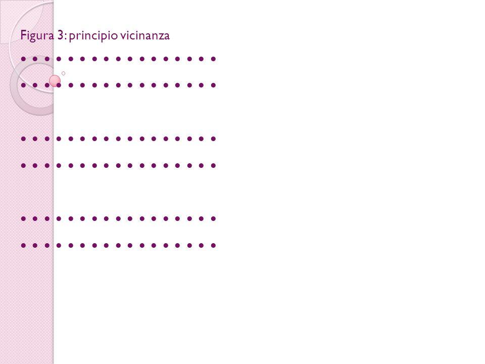 Figura 3: principio vicinanza • • • • • • • • • • • • • • • • •