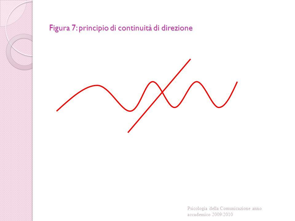 Figura 7: principio di continuità di direzione