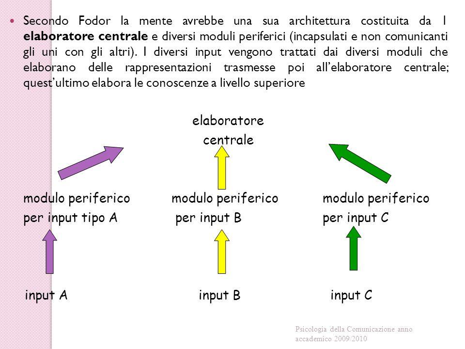 modulo periferico modulo periferico modulo periferico