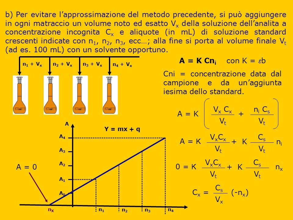b) Per evitare l'approssimazione del metodo precedente, si può aggiungere in ogni matraccio un volume noto ed esatto Vx della soluzione dell'analita a concentrazione incognita Cx e aliquote (in mL) di soluzione standard crescenti indicate con n1, n2, n3, ecc…; alla fine si porta al volume finale Vt (ad es. 100 mL) con un solvente opportuno.