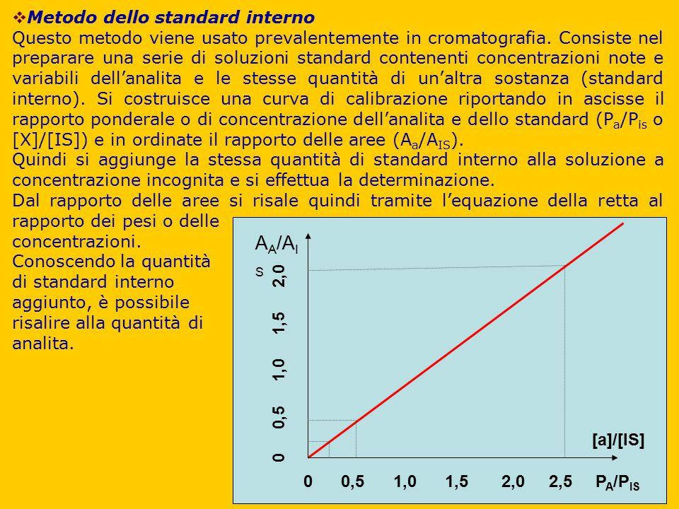 AA/AIS Metodo dello standard interno