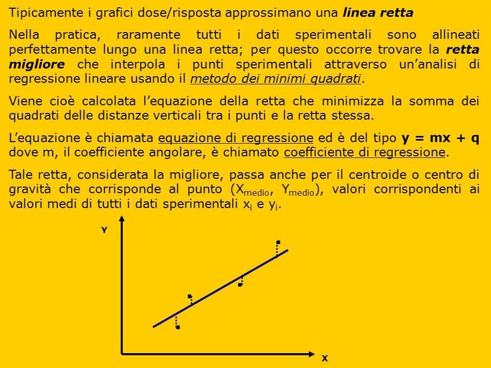 Tipicamente i grafici dose/risposta approssimano una linea retta
