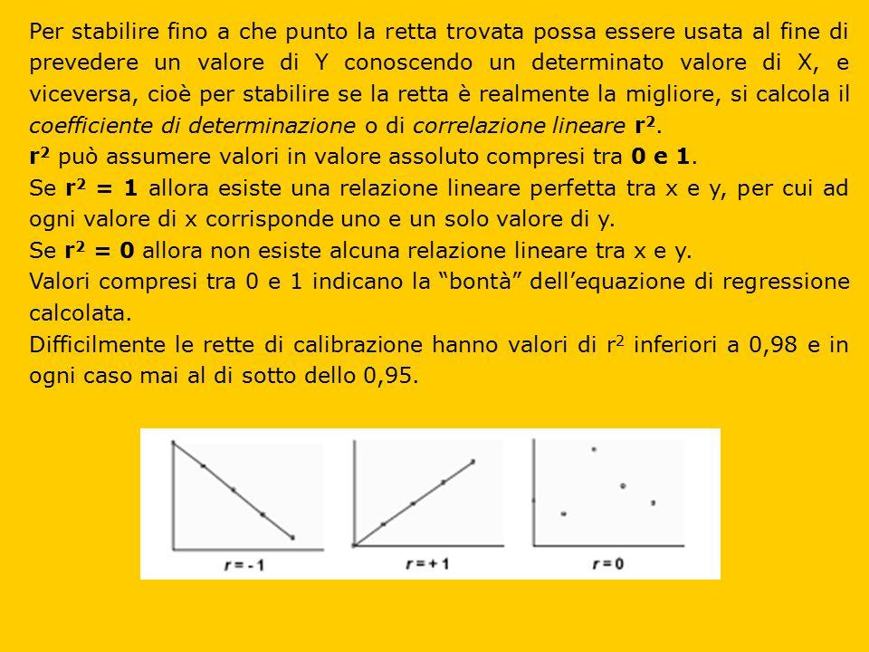 Per stabilire fino a che punto la retta trovata possa essere usata al fine di prevedere un valore di Y conoscendo un determinato valore di X, e viceversa, cioè per stabilire se la retta è realmente la migliore, si calcola il coefficiente di determinazione o di correlazione lineare r2.