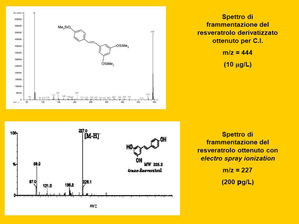 Spettro di frammentazione del resveratrolo derivatizzato ottenuto per C.I.