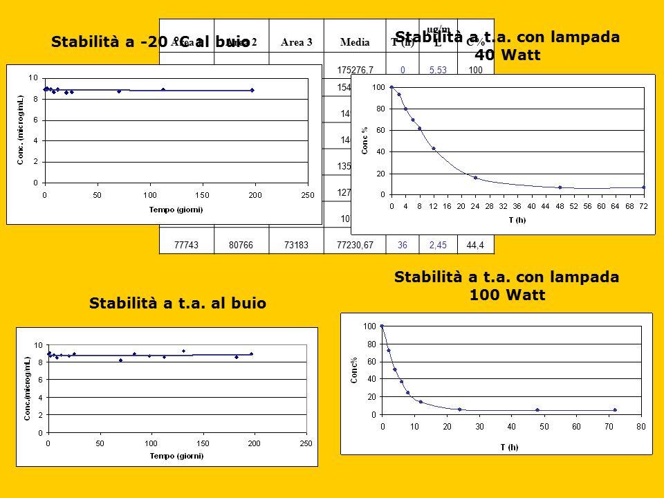 Stabilità a t.a. con lampada 40 Watt Stabilità a -20 °C al buio