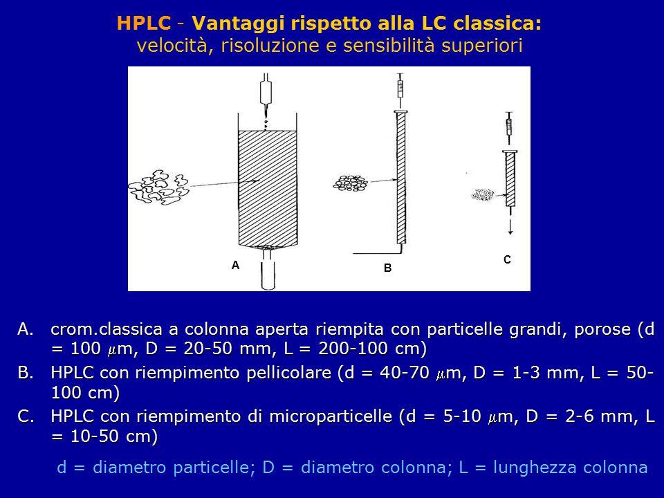 HPLC - Vantaggi rispetto alla LC classica: