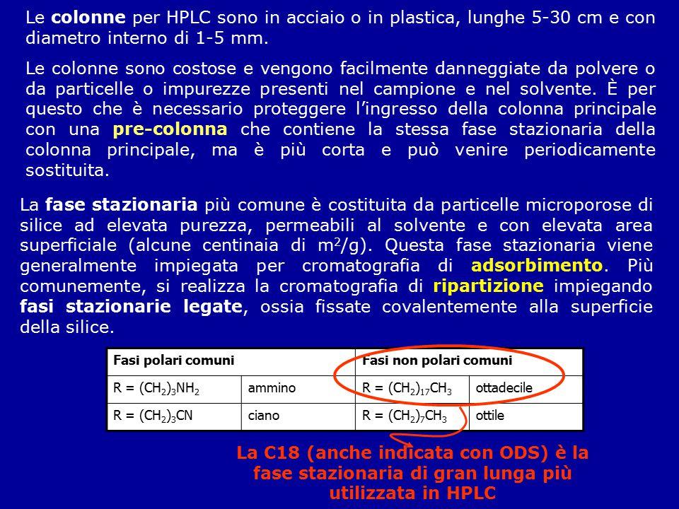 Le colonne per HPLC sono in acciaio o in plastica, lunghe 5-30 cm e con diametro interno di 1-5 mm.