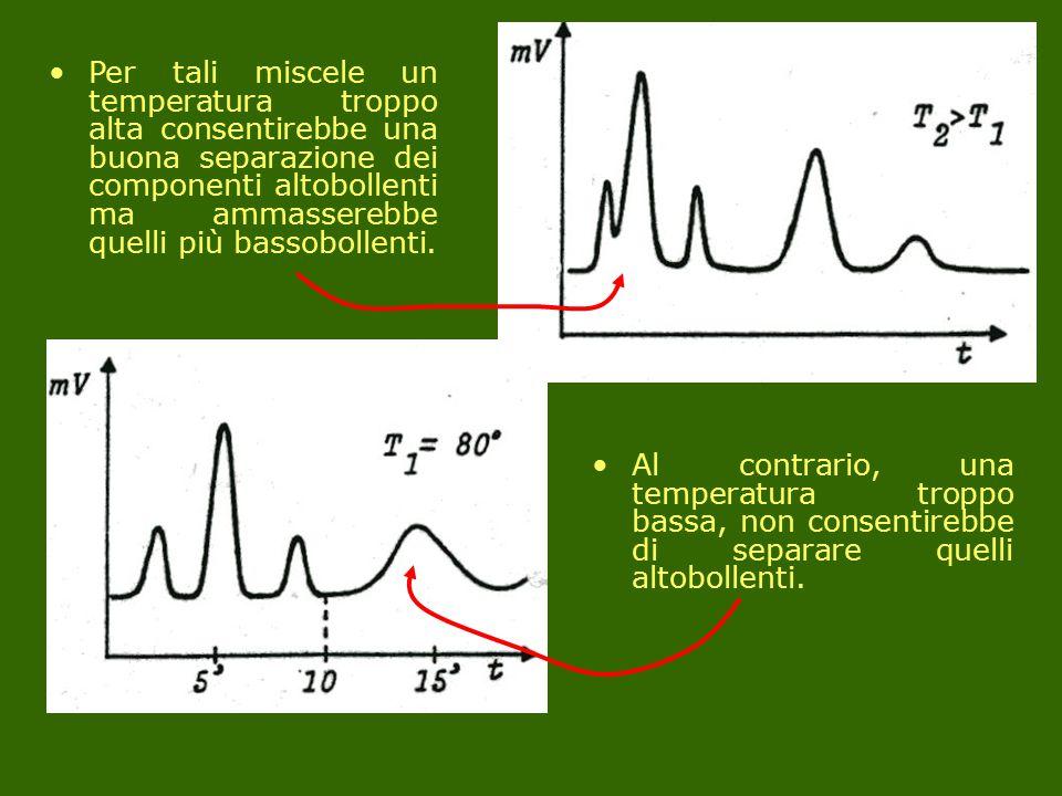 Per tali miscele un temperatura troppo alta consentirebbe una buona separazione dei componenti altobollenti ma ammasserebbe quelli più bassobollenti.