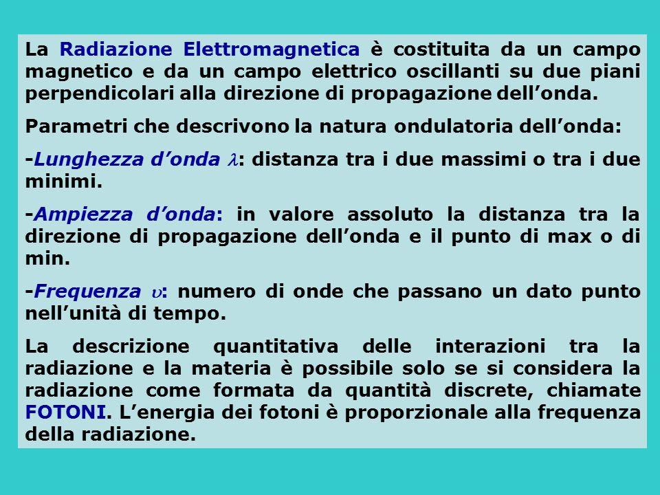 La Radiazione Elettromagnetica è costituita da un campo magnetico e da un campo elettrico oscillanti su due piani perpendicolari alla direzione di propagazione dell'onda.
