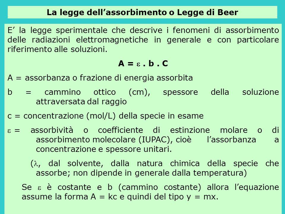 La legge dell'assorbimento o Legge di Beer