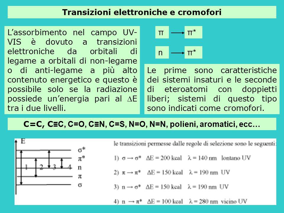 Transizioni elettroniche e cromofori
