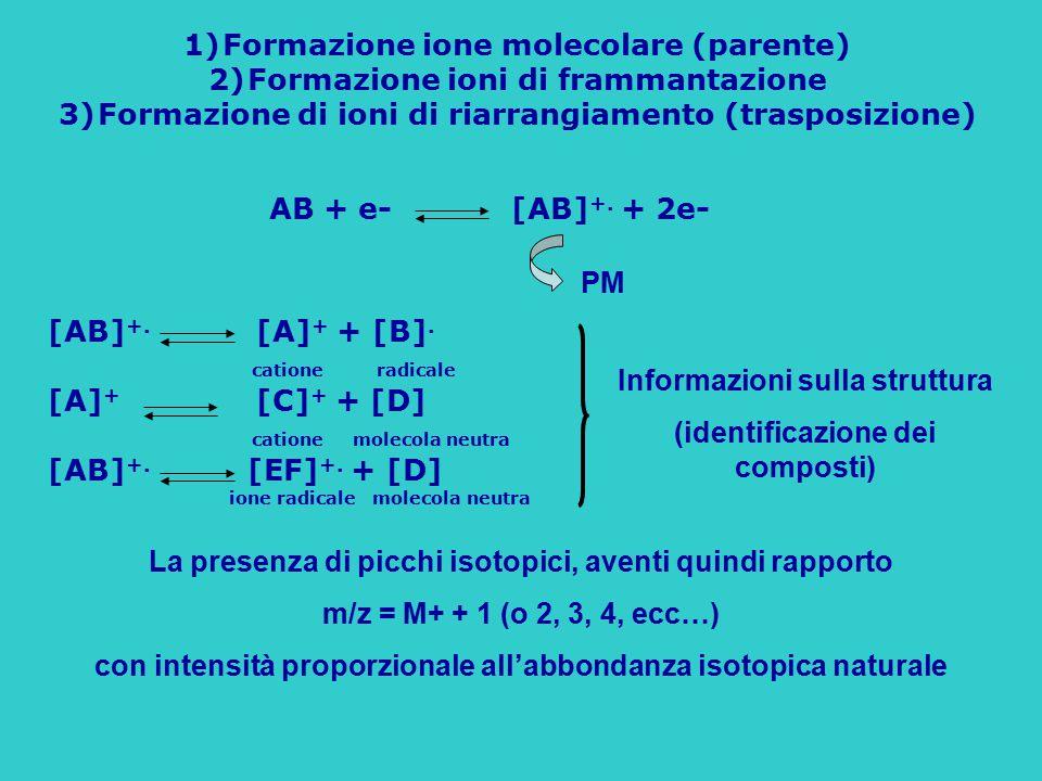 Formazione ione molecolare (parente) Formazione ioni di frammantazione