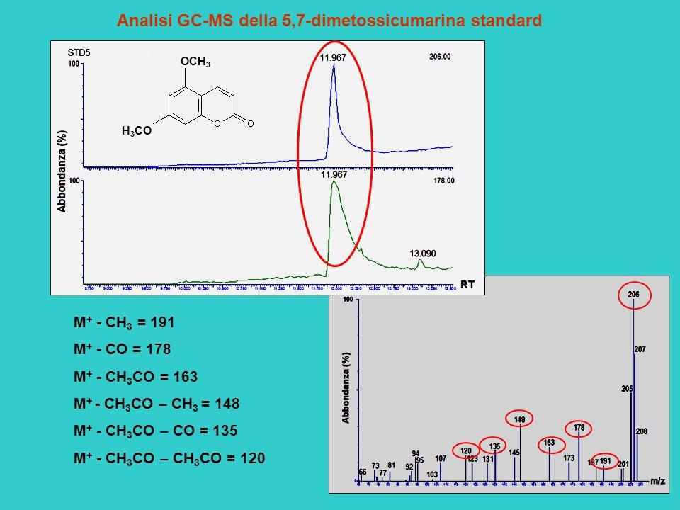 Analisi GC-MS della 5,7-dimetossicumarina standard