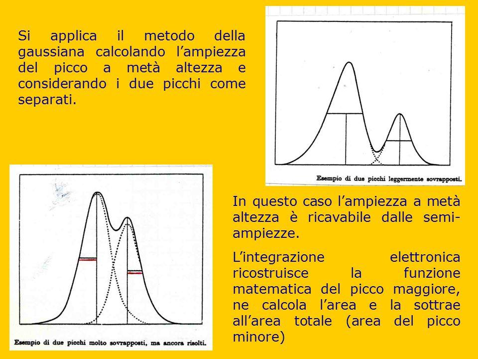 Si applica il metodo della gaussiana calcolando l'ampiezza del picco a metà altezza e considerando i due picchi come separati.