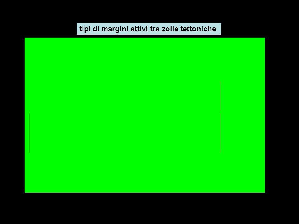 tipi di margini attivi tra zolle tettoniche
