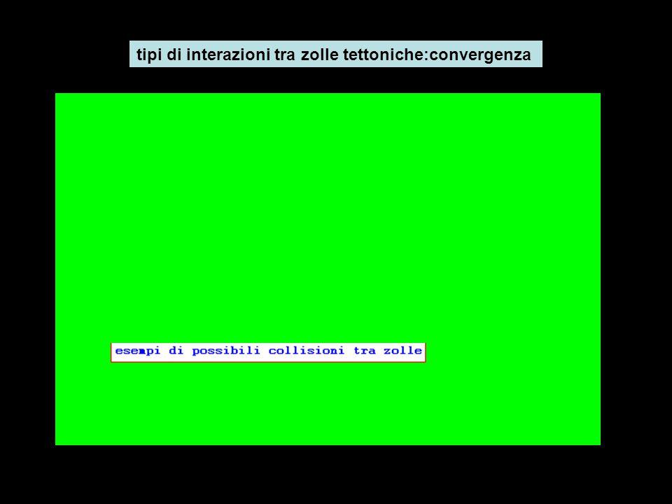 tipi di interazioni tra zolle tettoniche:convergenza