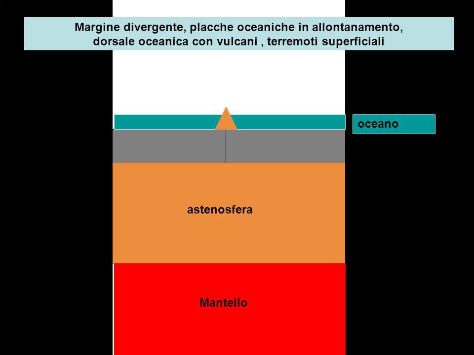 Margine divergente, placche oceaniche in allontanamento, dorsale oceanica con vulcani , terremoti superficiali