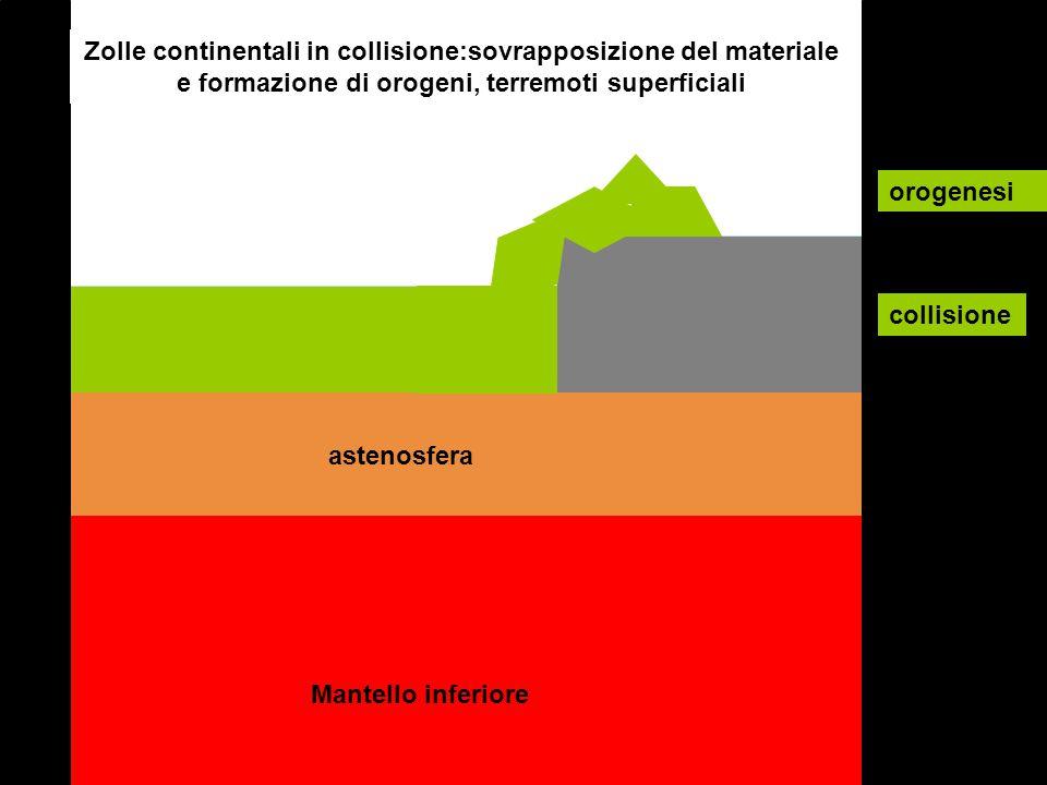 Zolle continentali in collisione:sovrapposizione del materiale e formazione di orogeni, terremoti superficiali