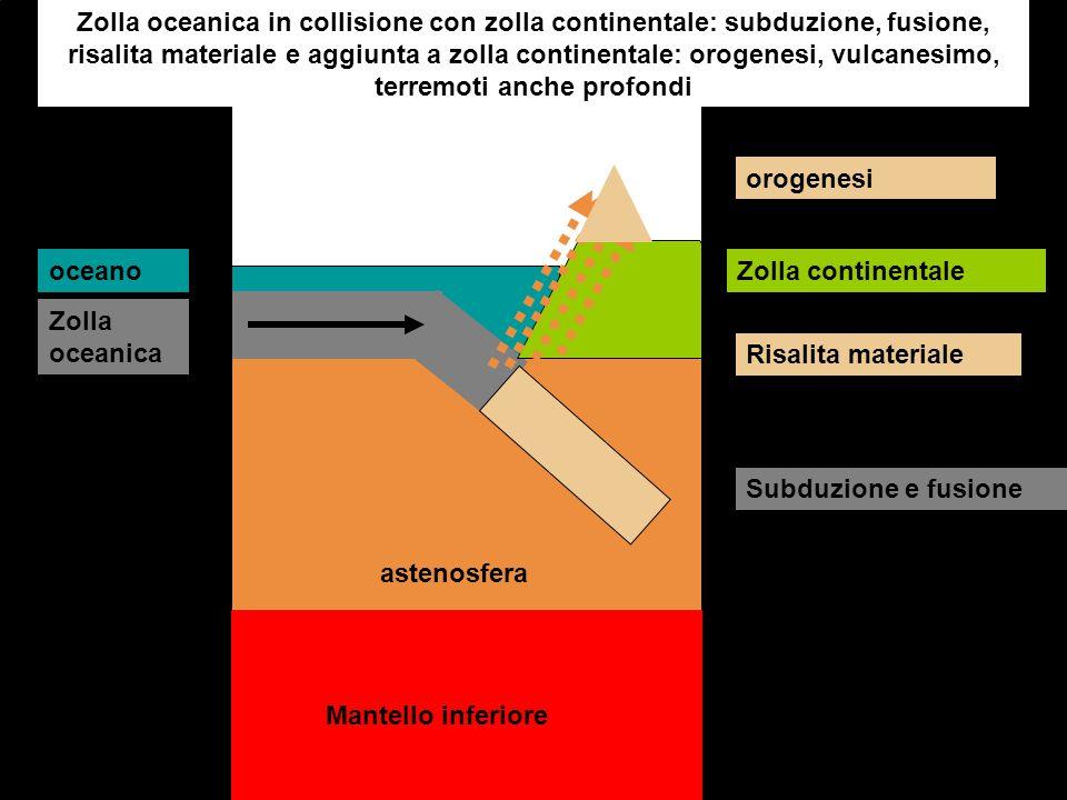 Zolla oceanica in collisione con zolla continentale: subduzione, fusione, risalita materiale e aggiunta a zolla continentale: orogenesi, vulcanesimo, terremoti anche profondi