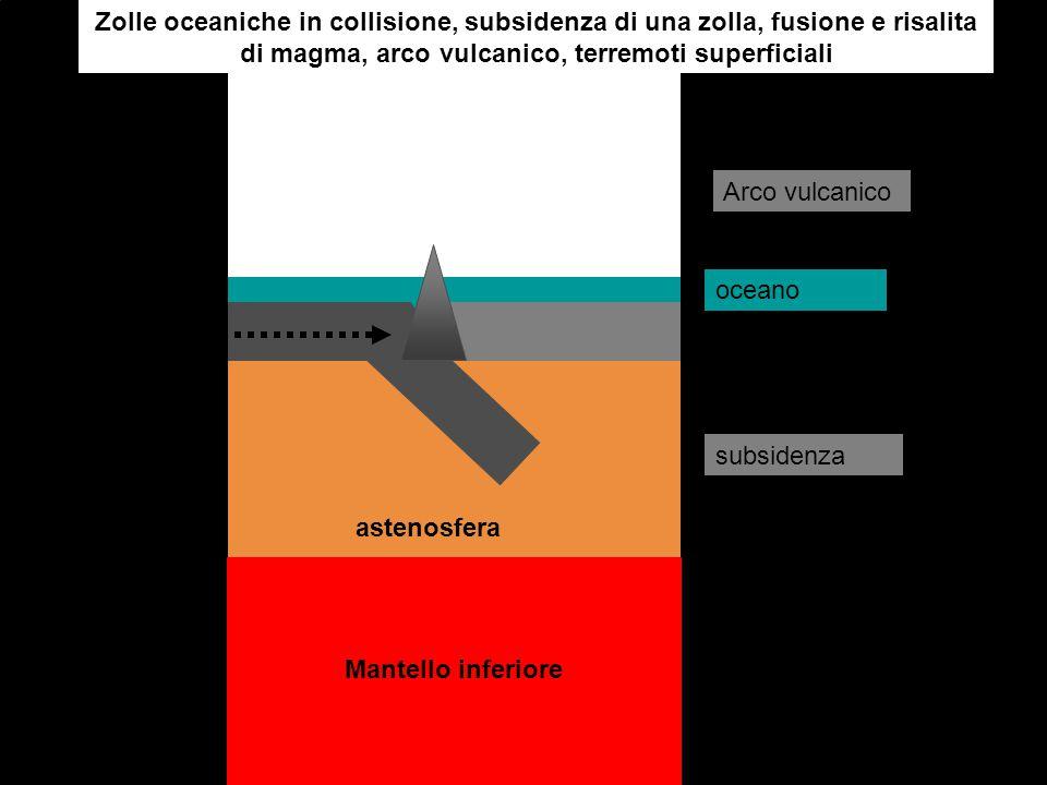 Zolle oceaniche in collisione, subsidenza di una zolla, fusione e risalita di magma, arco vulcanico, terremoti superficiali