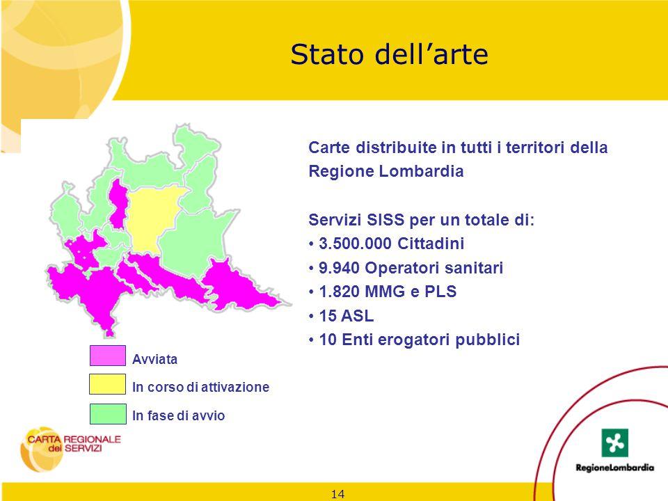 Stato dell'arte Carte distribuite in tutti i territori della Regione Lombardia. Servizi SISS per un totale di: