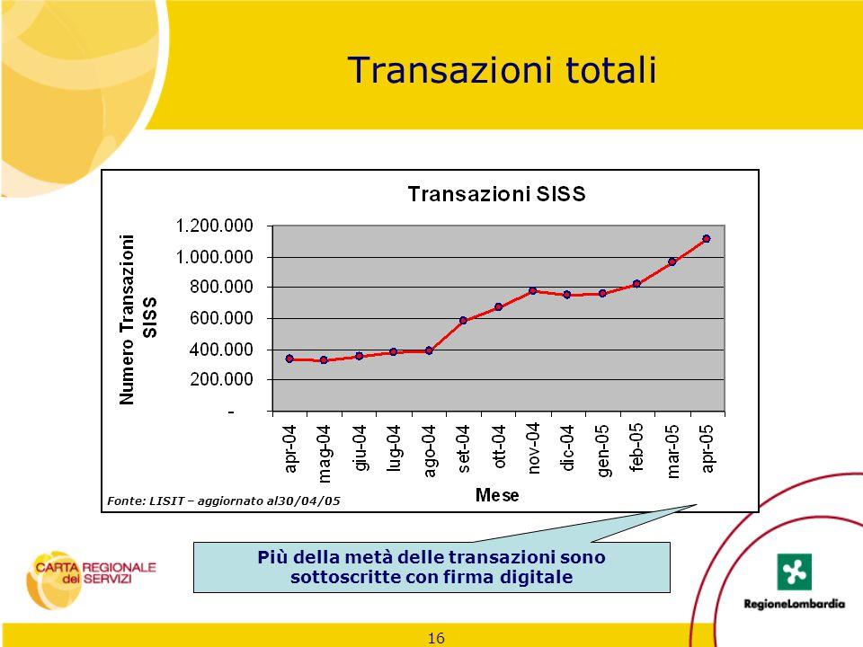 Più della metà delle transazioni sono sottoscritte con firma digitale