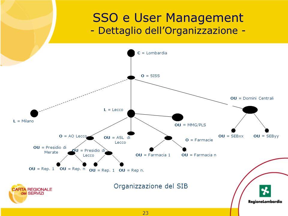 SSO e User Management - Dettaglio dell'Organizzazione -