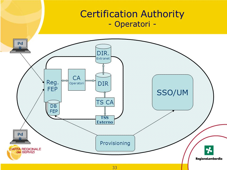 Certification Authority - Operatori -
