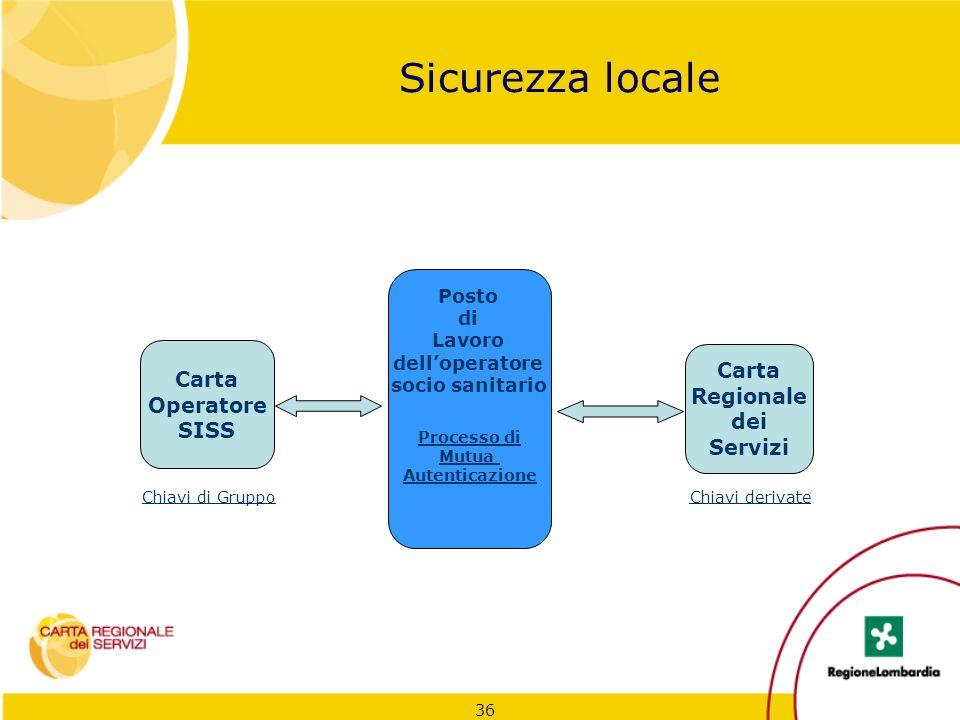 Sicurezza locale Carta Carta Operatore Regionale SISS dei Servizi