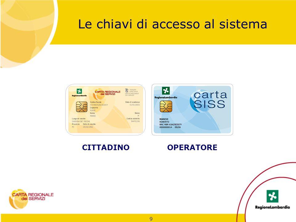 Le chiavi di accesso al sistema