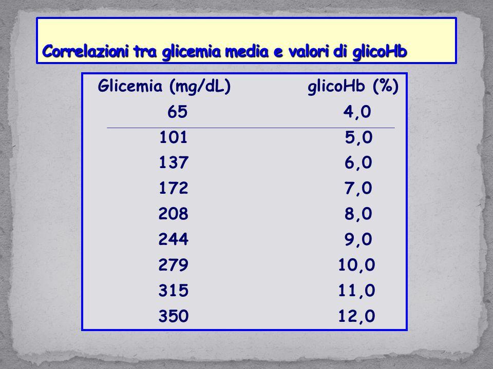 Correlazioni tra glicemia media e valori di glicoHb