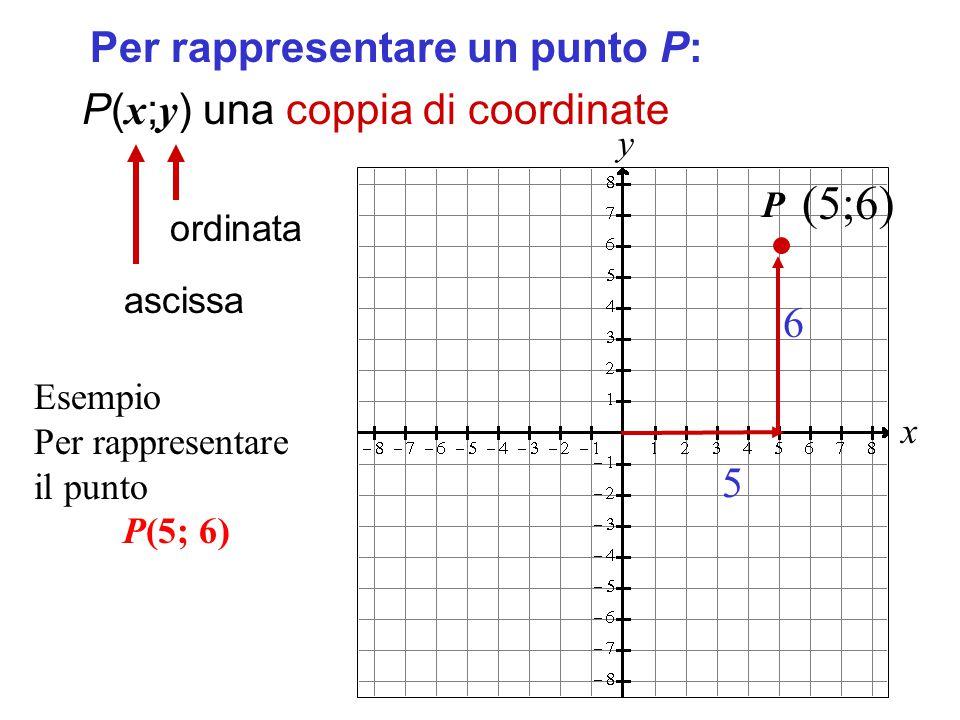 (5;6) Per rappresentare un punto P: P(x;y) una coppia di coordinate 6