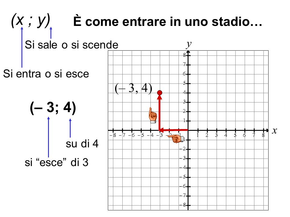 (x ; y) (– 3; 4) È come entrare in uno stadio… (– 3, 4)