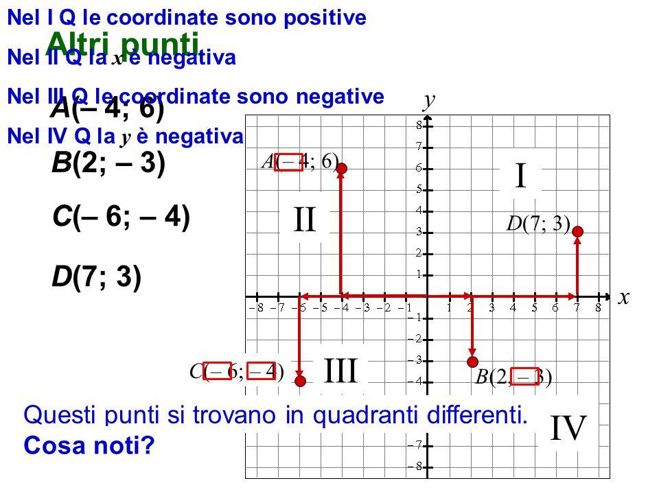 I II III IV Altri punti A(– 4; 6) B(2; – 3) C(– 6; – 4) D(7; 3)
