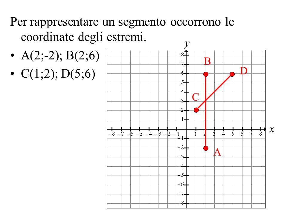 Per rappresentare un segmento occorrono le coordinate degli estremi.