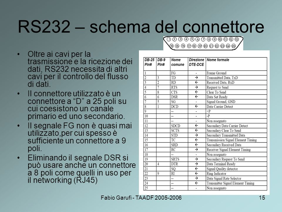 RS232 – schema del connettore