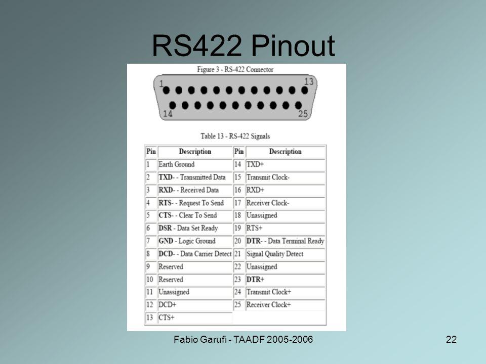 RS422 Pinout Fabio Garufi - TAADF 2005-2006