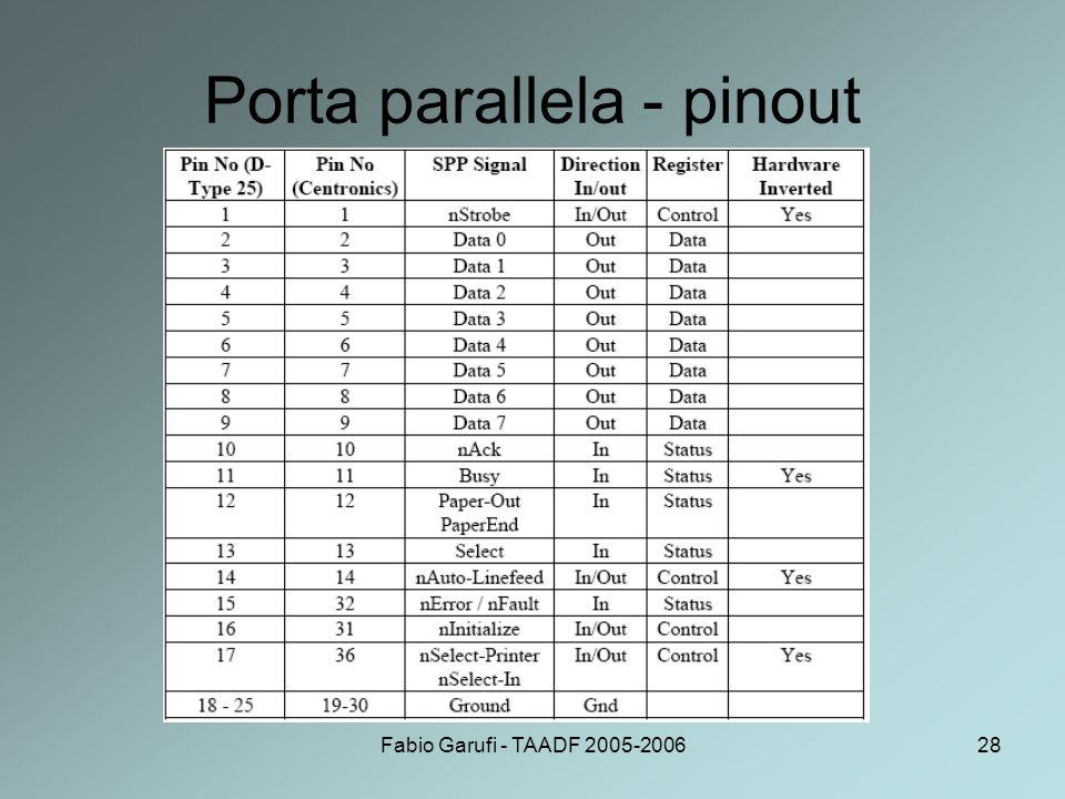 Porta parallela - pinout