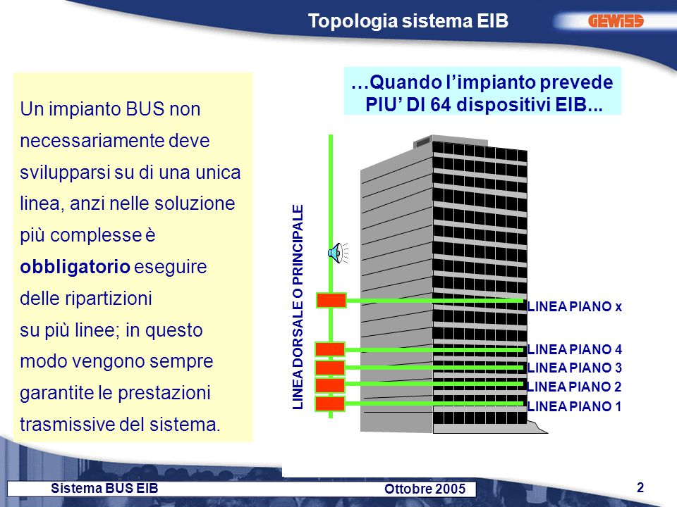 …Quando l'impianto prevede PIU' DI 64 dispositivi EIB...