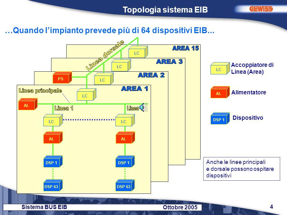 …Quando l'impianto prevede più di 64 dispositivi EIB...