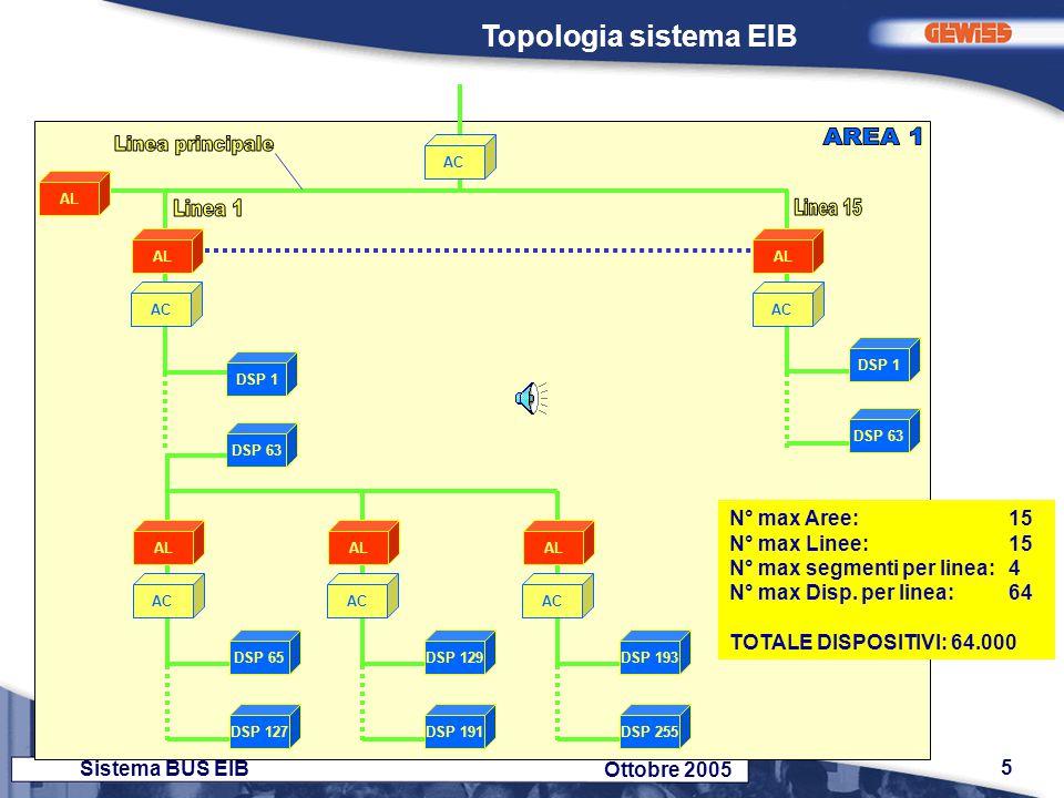 AREA 1 Linea principale Linea 1 Linea 15 Topologia sistema EIB